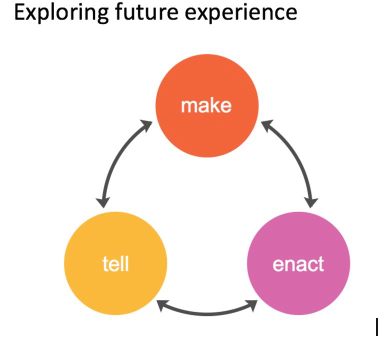 LizSanders Exploring Future Experience